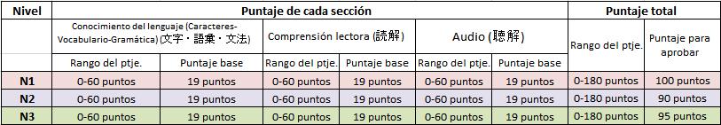 PUNTAJES POR SECCIÓN 1