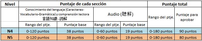 PUNTAJES POR SECCIÓN 2